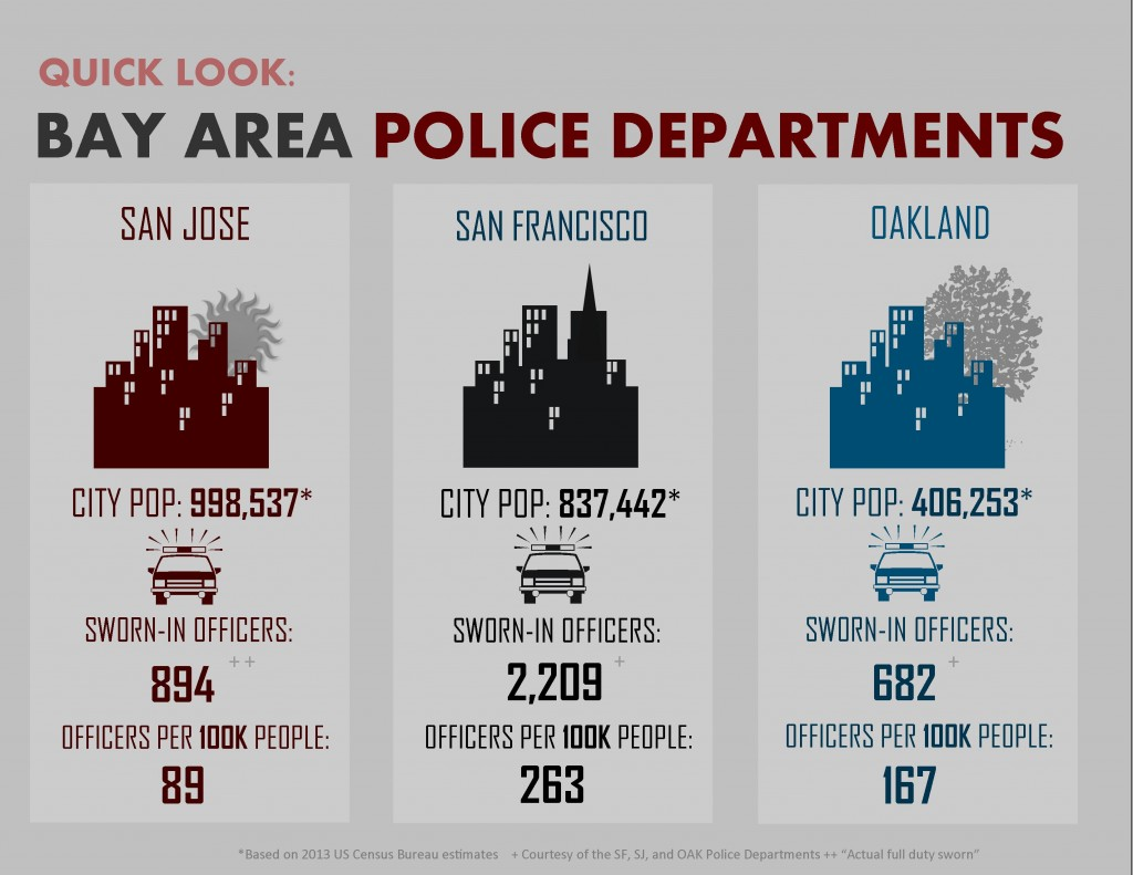 "How San Jose's sworn-in officer numbers compare to other major Bay Area cities. *Based on 2013 U.S. Census Bureau estimates. +Courtesy of the SF, SJ and OAK Police Departments. ++San Jose refers as ""actual full duty sworn."" (Infographic by Phoebe Barghouty/Peninsula Press)"