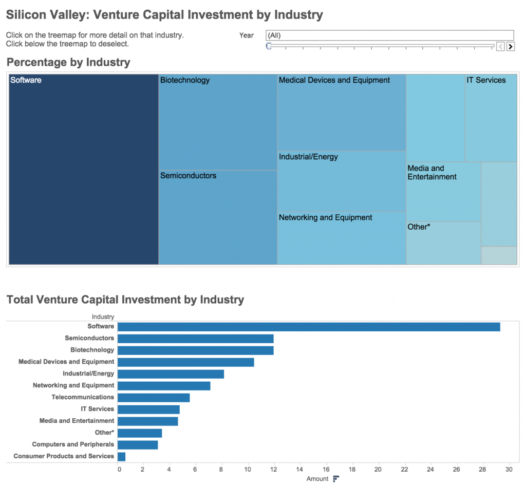 Venture capital investment by industry in Silicon Valley. CLICK to view interactive. (Data visualization by Yuqing Pan/Peninsula Press)