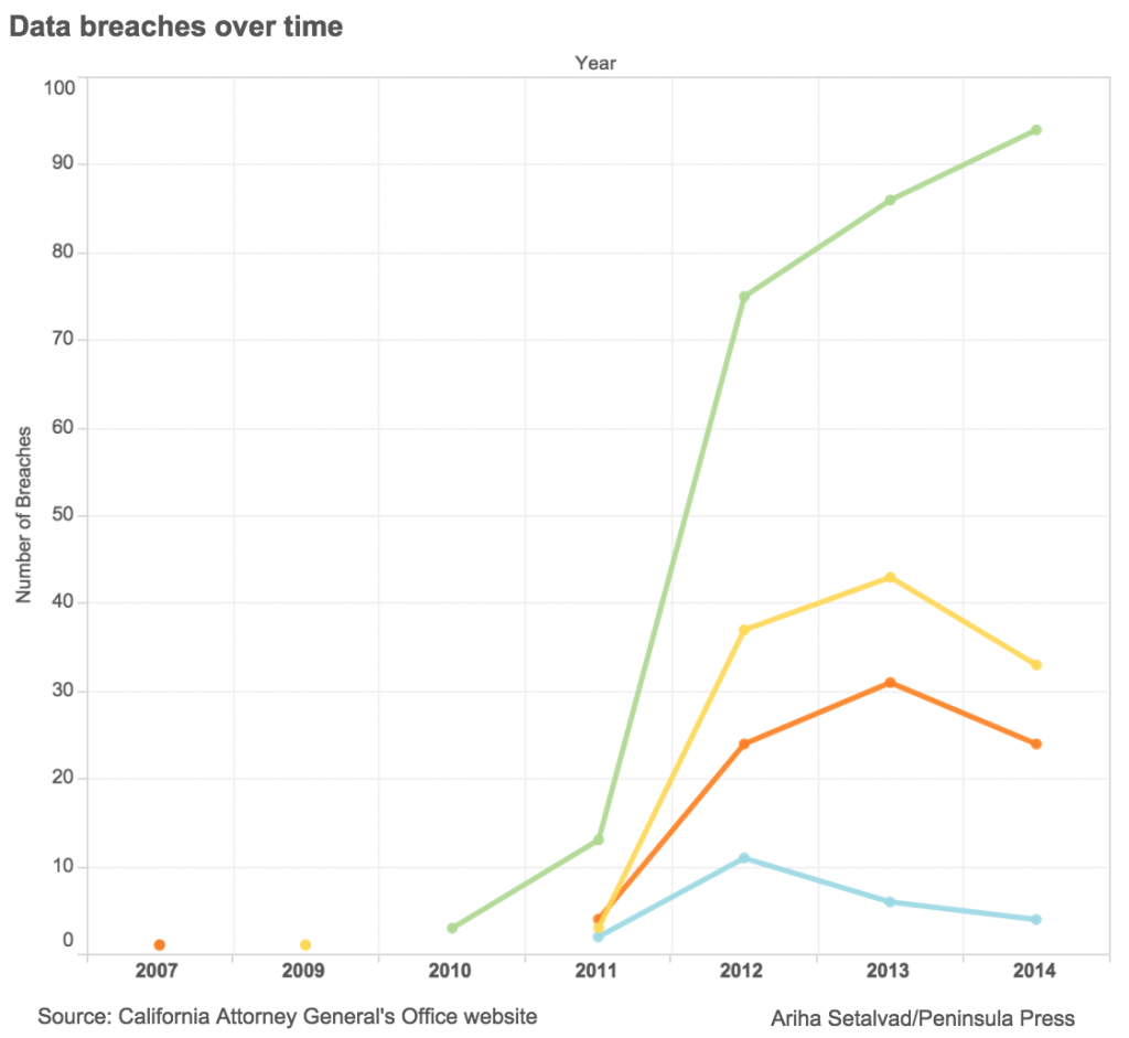 Data breaches by type and over time. CLICK to launch full interactive chart. (Data visualization by Ariha Setalvad/Peninsula Press)