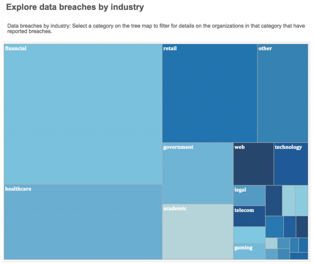 Data breaches by industry. CLICK to launch full interactive tree map. (Data visualization by Ariha Setalvad/Peninsula Press)