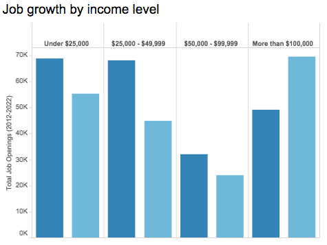 Where is the local job growth happening? CLICK to launch full interactive graphic that shows job growth by income level and median annual income by occupation. (Data visualization by Farida Jhabvala Romero/Peninsula Press)