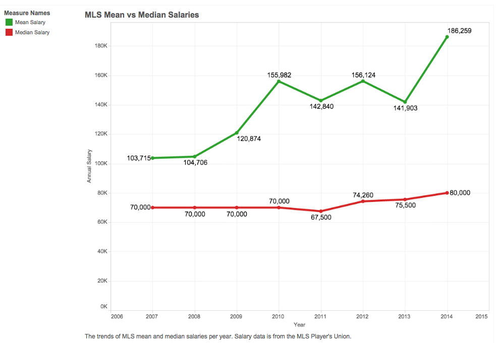 MLS mean vs. median salaries. CLICK to launch full interactive. (Data visualization by Austin Meyer/Peninsula Press)