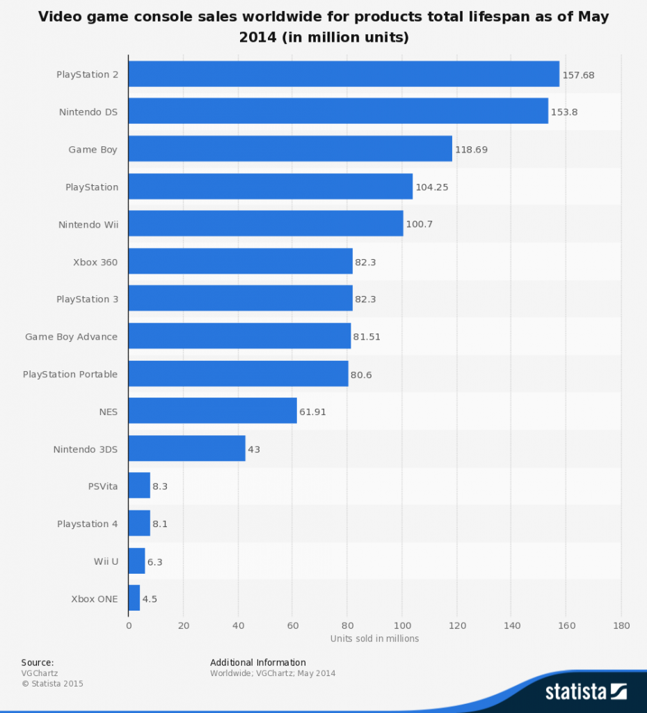 Game console sales