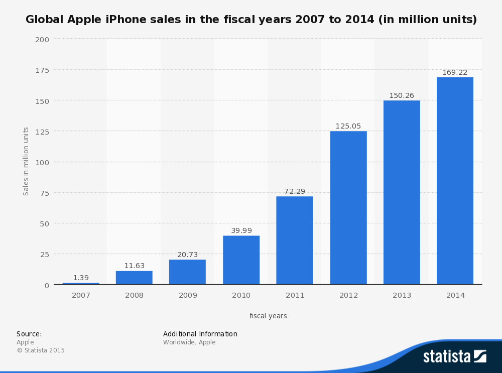 Apple phone sale chart