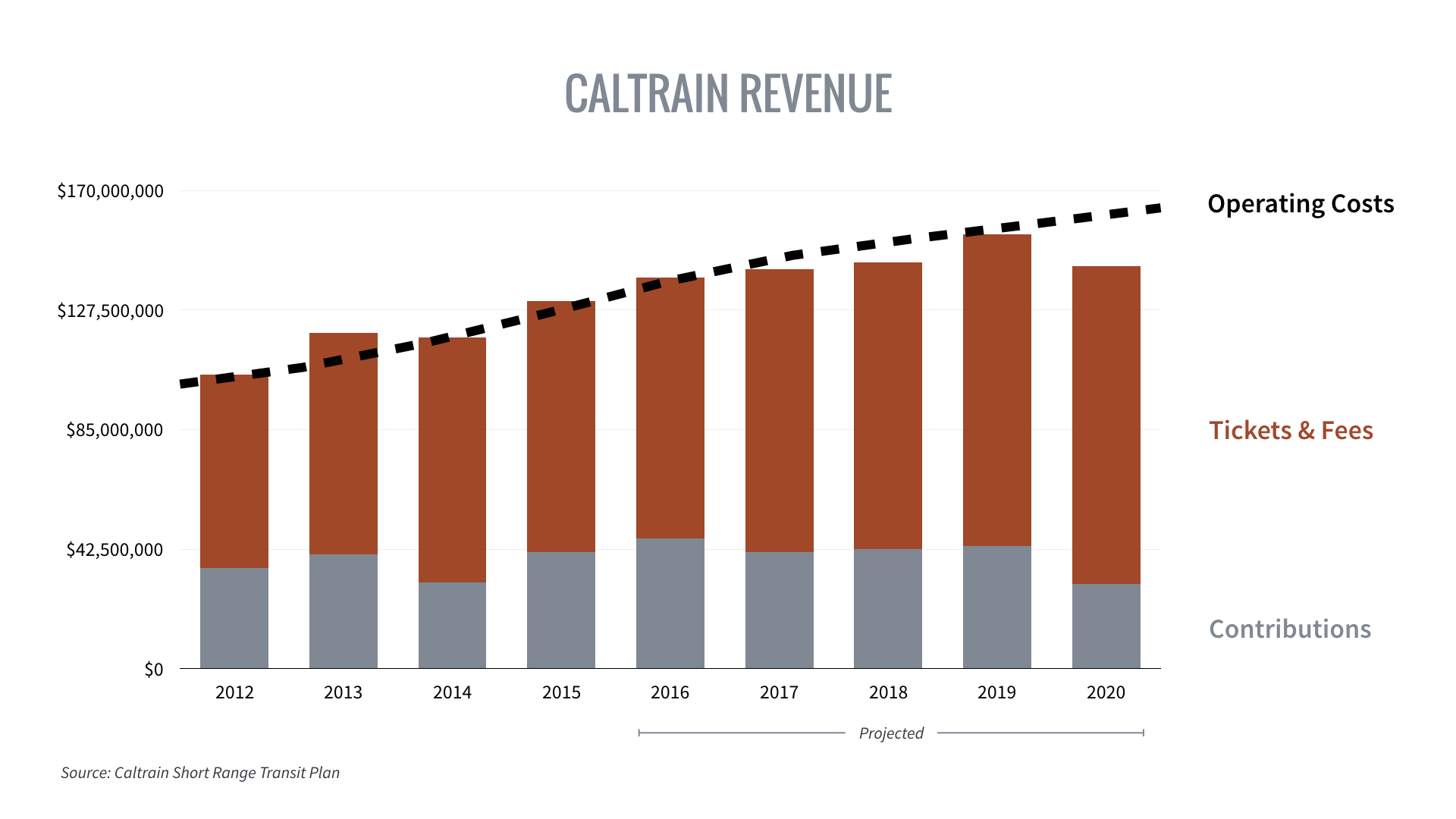 As operating expenses grow, more of Caltrain's costs are paid for by riders through fares and fees.