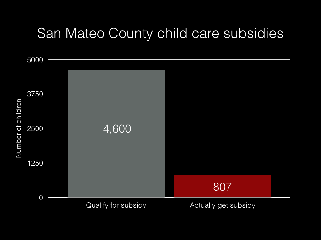 In San Mateo County, because of lack of funding, more people qualify for child care subsidies than actually receive subsidies.  This graph shows the number of children whose families qualify for subsidized child care in contrast to the number of children that are actually served, according to figures from the San Mateo Child Care Coordinating Council and a recent supply and demand study. (Erica Evans/The Peninsula Press)