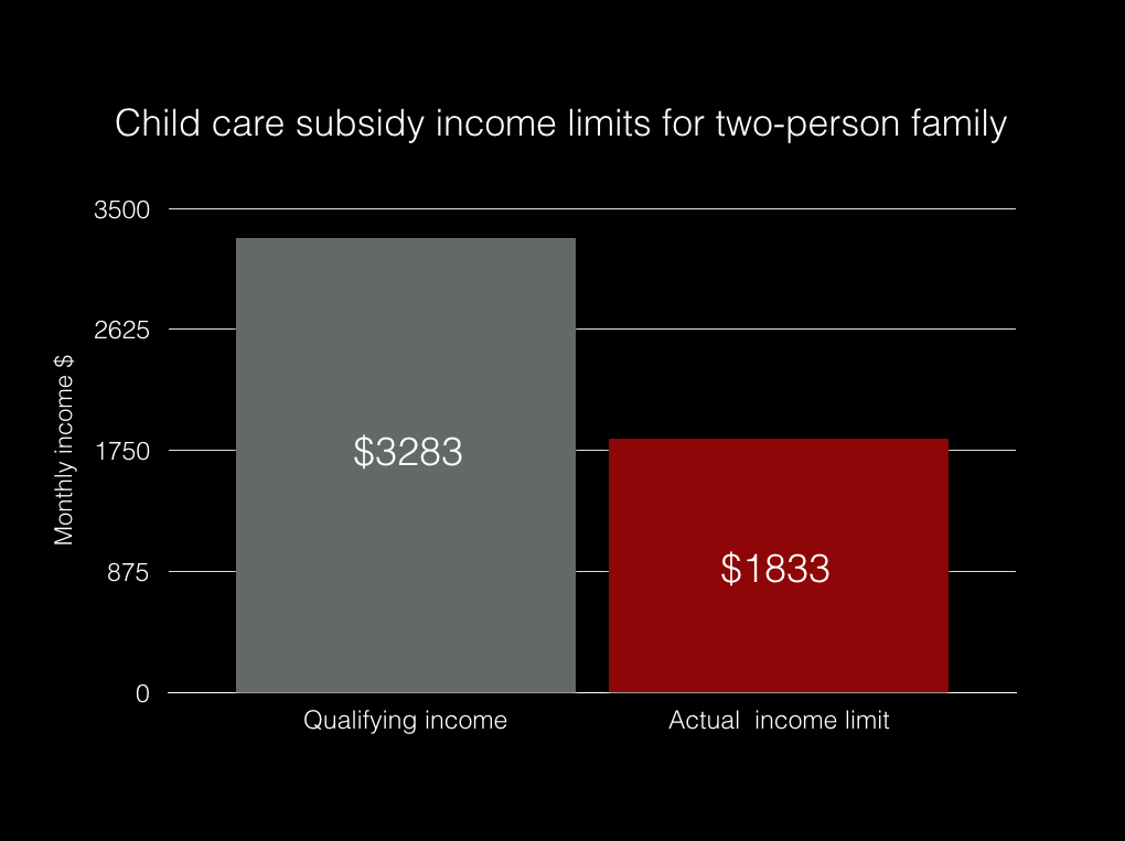 In San Mateo County, because of lack of funding, more people qualify for child care subsidies than actually receive assistance.  This graph shows the official qualifying income for a two person family in San Mateo to receive a subsidy for child care in contrast to the actual income limit for receiving a subsidy, since families are served based on need. These figures were provided by the San Mateo Child Care Coordinating Council. (Erica Evans/The Peninsula Press)