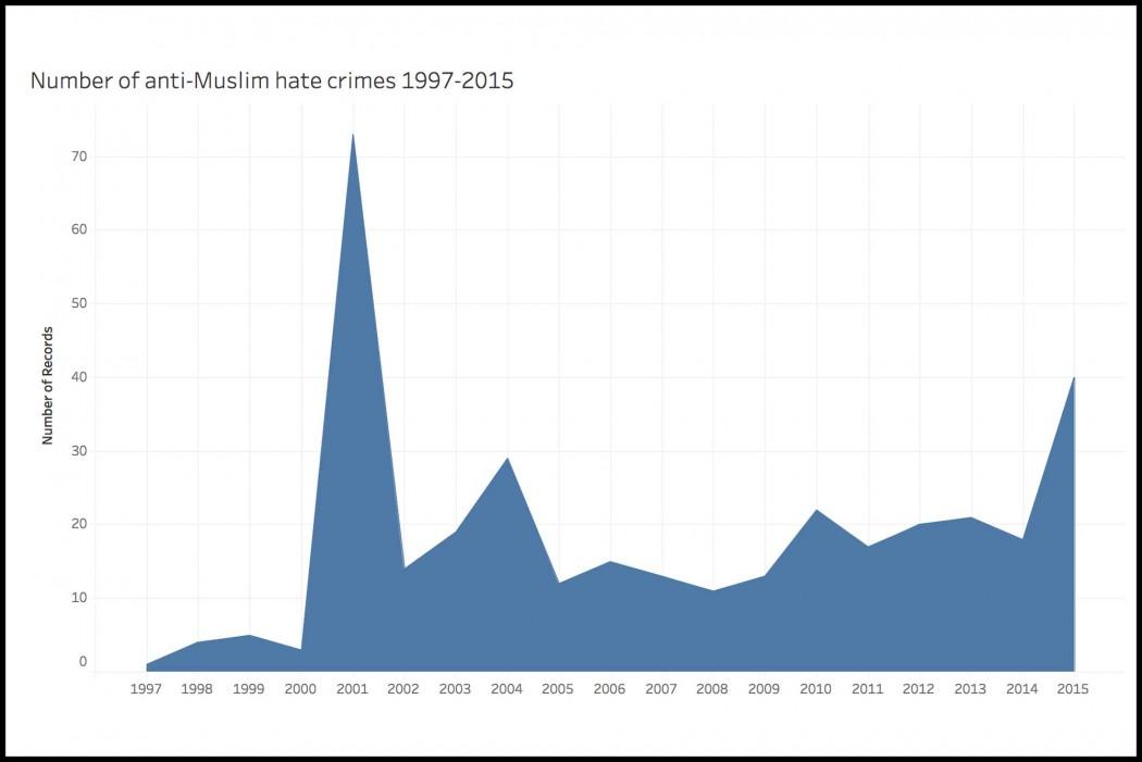 AntiMuslimHateCrimes