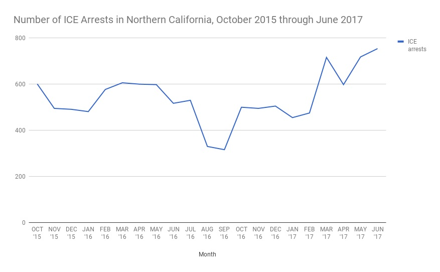 ICE arrests increase in Northern California