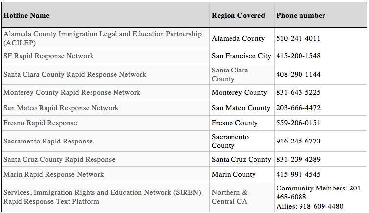 Northern California rapid response hotlines